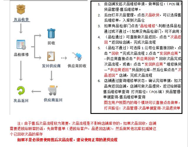 次品退货基本流程
